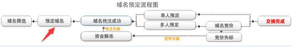 聚名网:抢注域名指南