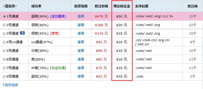 聚名网:抢注不成功,保证金退吗?